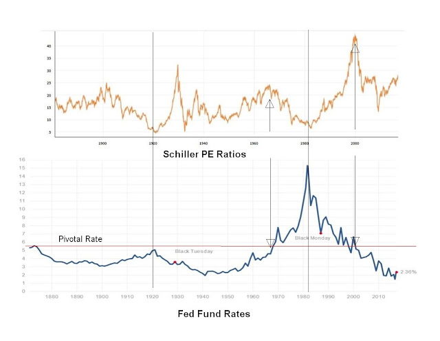 Shiller PE and Cape ratio, and fed fund rates
