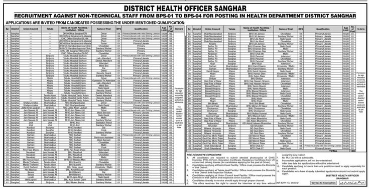 130 Posts District Health Officer DHO Sangher Jobs 2021