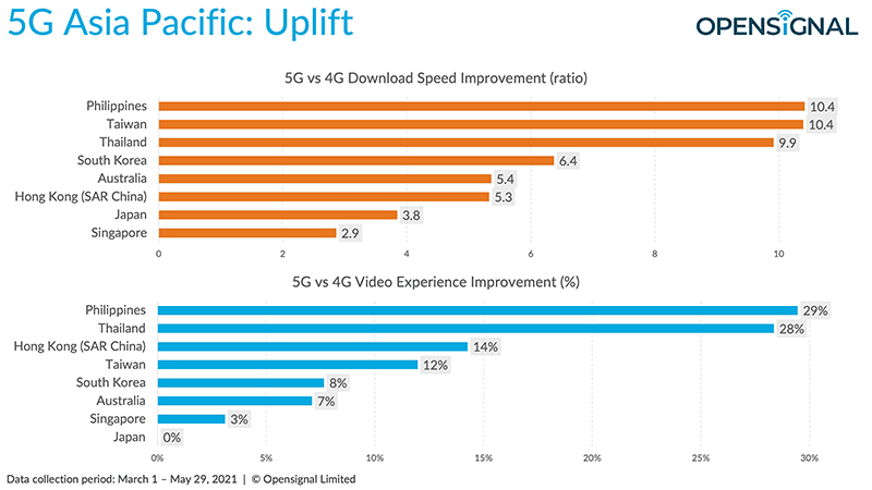 Opensignal: The Philippines have seen the greatest improvement in experience using 5G versus 4G in APAC