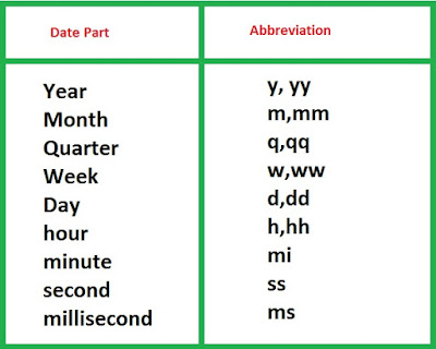 date part and their abbreviations