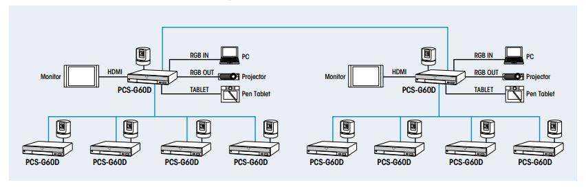 Mô tả kết nối 06 đến 10 điểm PCS G60DP