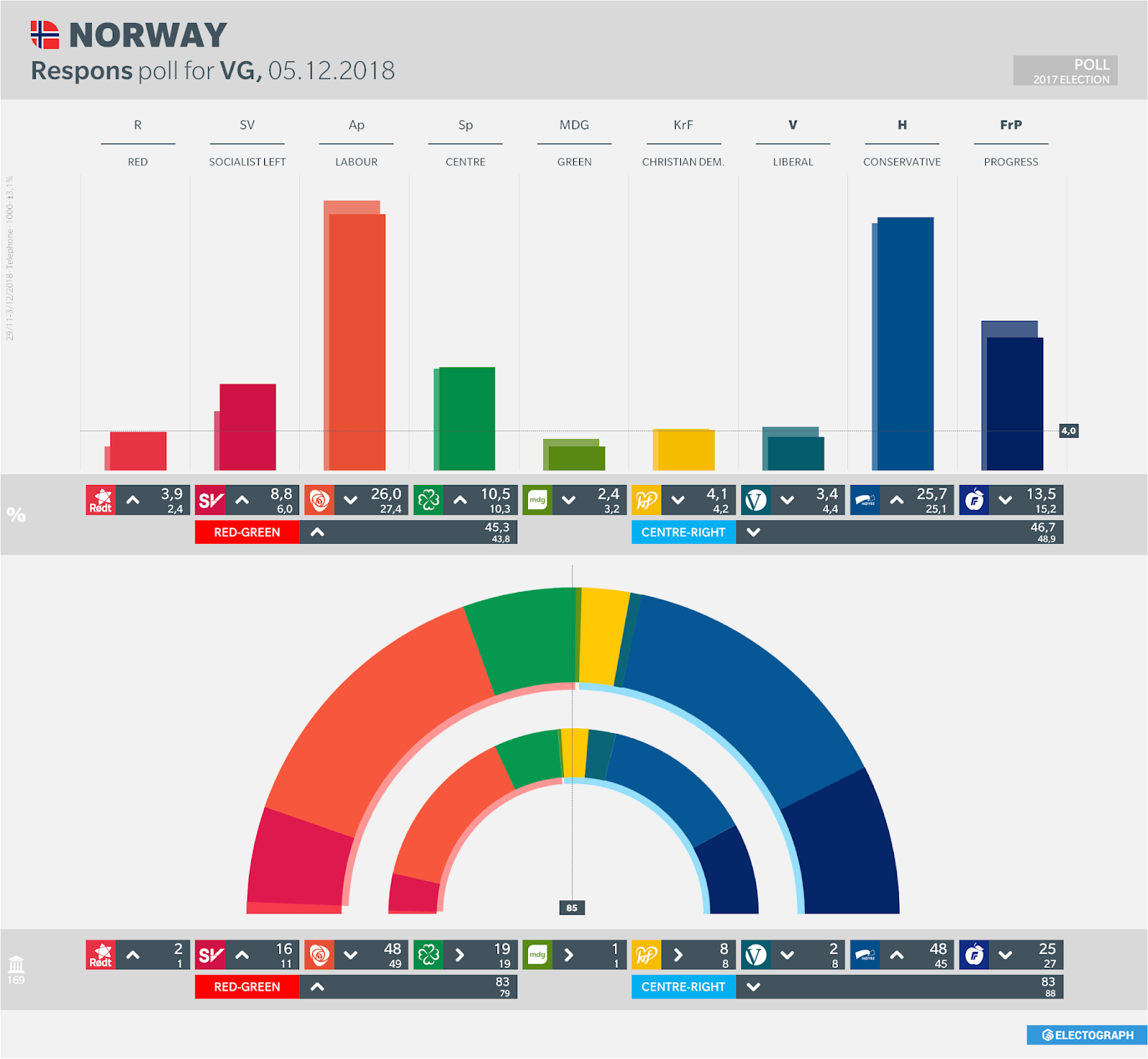 NORWAY: Respons poll chart for VG, 5 December 2018