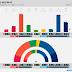 NORWAY · Respons poll: R 3.9% (2), SV 8.8% (16), Ap 26.0% (48), Sp 10.5% (19), MDG 2.4% (1), KrF 4.1% (8), V 3.4% (2), H 25.7% (48), FrP 13.5% (25)