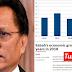 FAKTA: Pertumbuhan ekonomi Sabah paling lembab di bawah Warisan