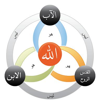 """الله واحد مثلث الاقانيم """" التثليث و التوحيد"""""""