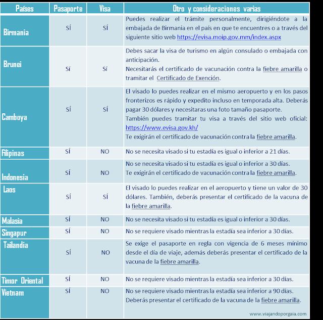 Documentación y vacunas necesarias para viajar al sudeste asiático para argentinos