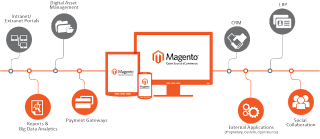 Hosting Ecommerce Tips: How to Clearing Cache Manually in Magento?