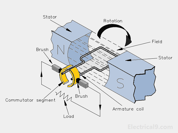 Construction and parts of dc motor or dc generator | Electricals 9