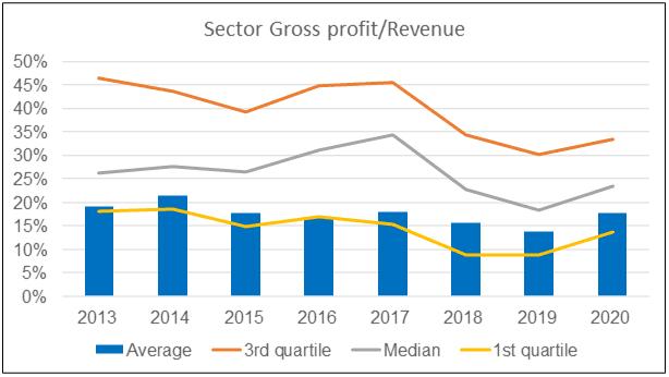 Sector gross profit margins