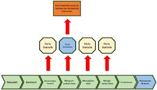 Proses Penelitian dan Statistik yang Diperlukan