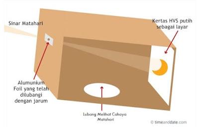 alat untuk melihat gerhana matahari total
