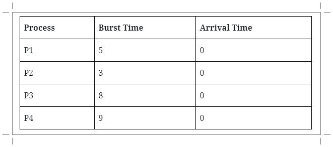 Input Process Round Robin Scheduling