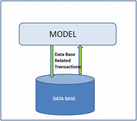 mvc model,model in OAF,what is model in OAF