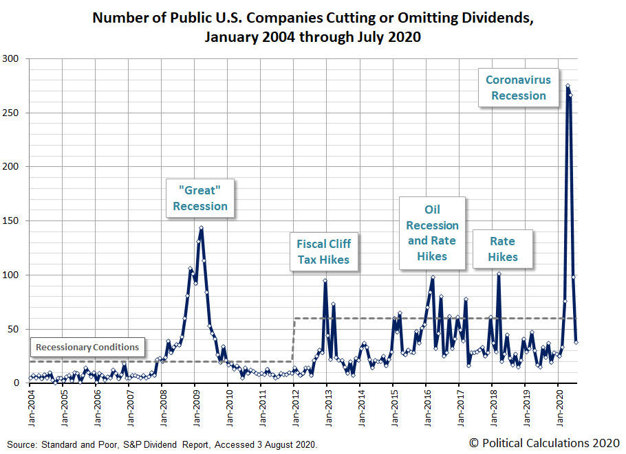 Number of Public U.S. Firms Cutting or Suspending Their Dividends Each Month, January 2004 - July 2020