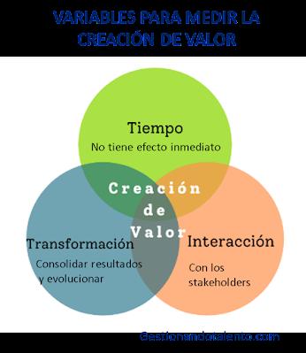variables para medir la creación de valor