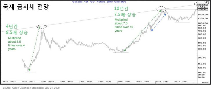 국제 금시세 은시세 전망 : 금값 8000달러, 은값 50달러 예상