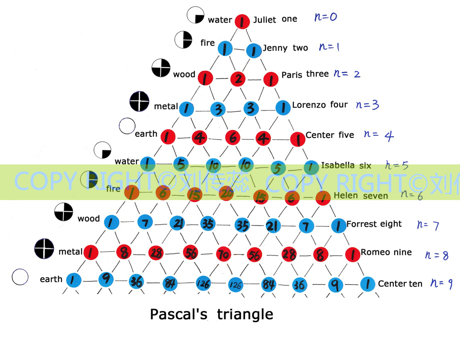 Ancient Chinese Pure Math Pascal S Triangle
