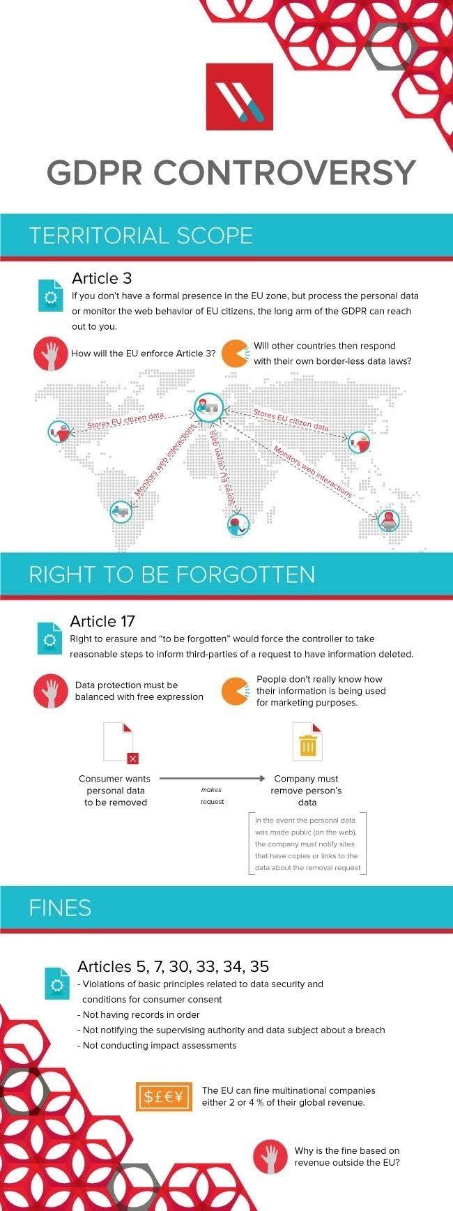 Controversies between the EU GDPR #infographic