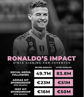 #Ronaldo is not just a #Footballer, he is a complete package. He brings you goals, beings you businesses, and brings you revenue and press converge. 🐐 👑 #CR7.