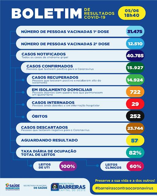 Leitos de UTI continuam com 100 por cento de ocupação em Barreiras