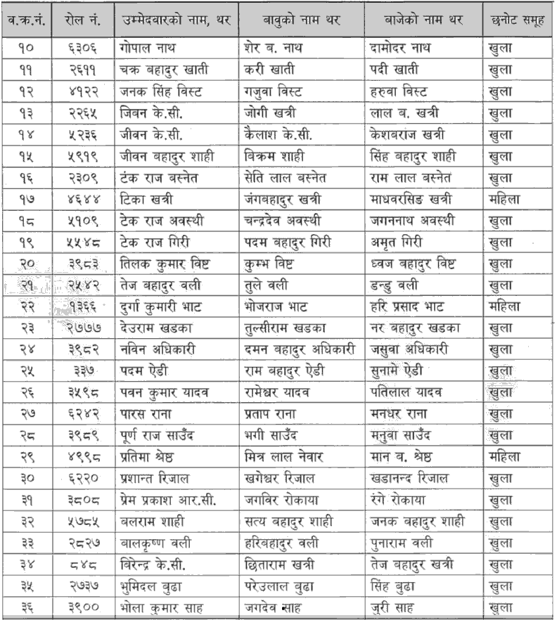Bagmati Pradesh Lok Sewa Aayog Written Exam Result of 4th Level Agriculture Service JTA Result