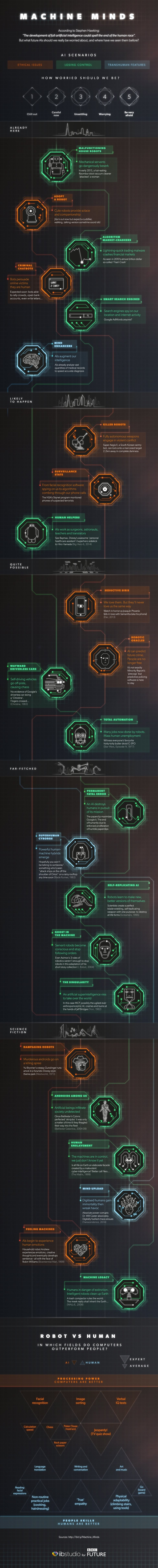 How Worried Should You Be About Artificial Intelligence? #infographic