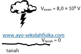 Soal Usaha gaya Listrik, energi potensial listrik dan Potensial Listrik