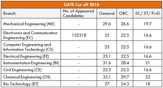 GATE 2016 Cutoff