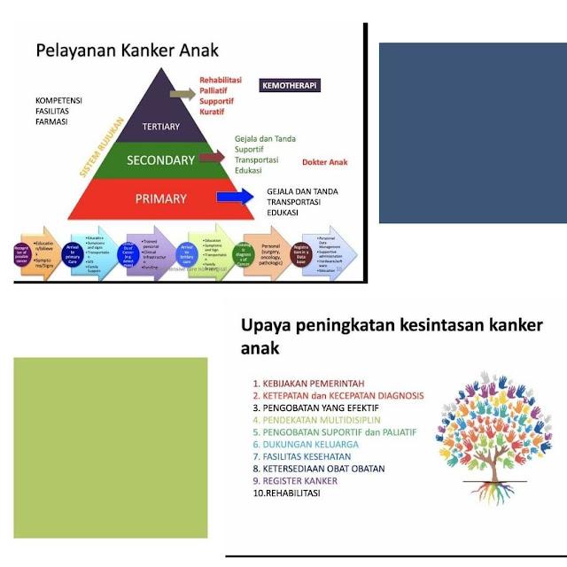 Kanker Anak di Indonesia