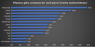 petrol fiyatları ne olur