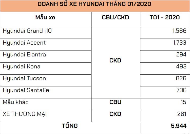 Doanh số xe Hyundai tháng 1/2020