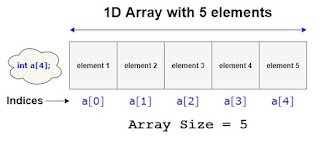 1D array in c