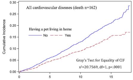図:ペットと心血管疾患死亡率