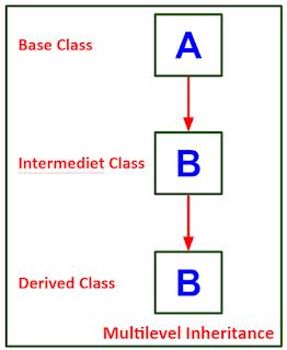 Multilevel Inheritance pada Java