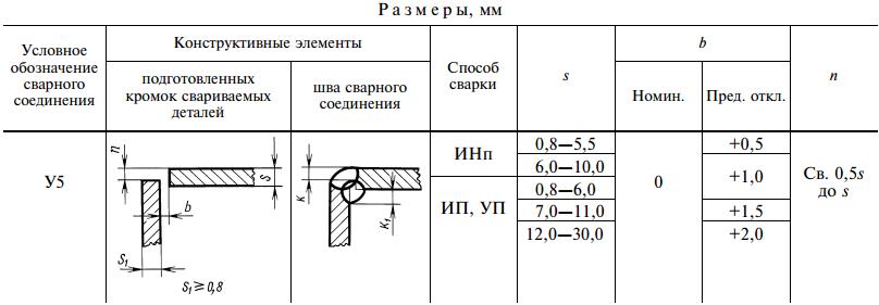 ГОСТ 14771-76-У5