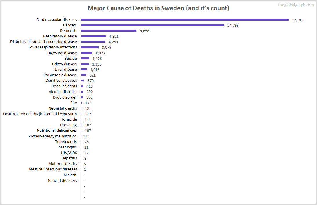 Major Cause of Deaths in Sweden (and it's count)