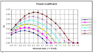 power coefficient vs advanced ratio