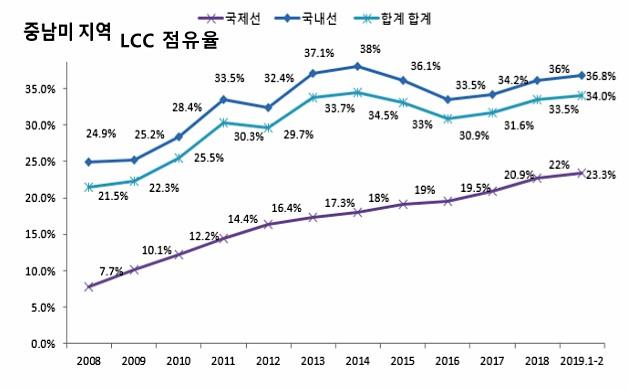 중남미 LCC 점유율