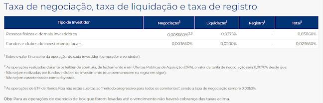Taxas Emolumentos e Liquidação B3