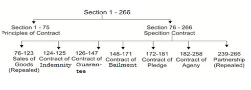 essential elements of contract act 1872