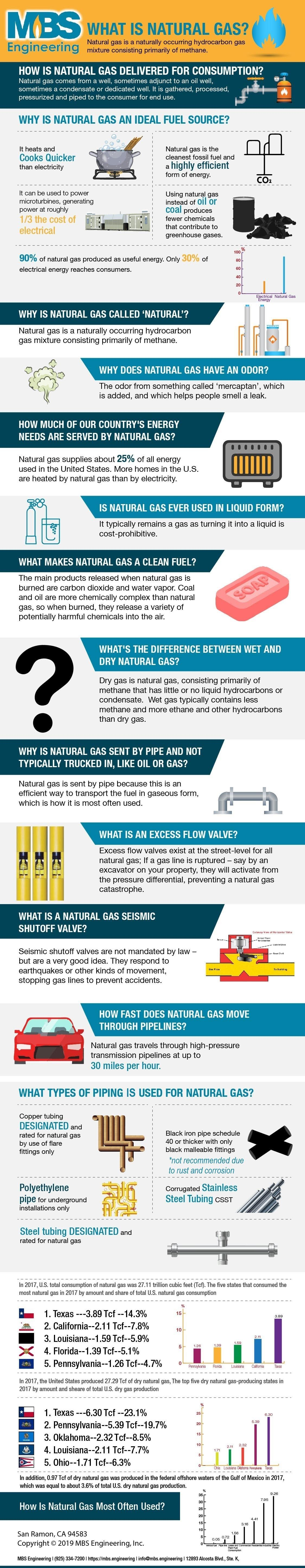 What Is Natural Gas? #infographic