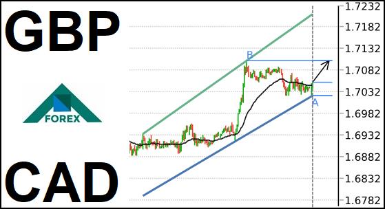 تحليل زوج GBP/CAD صاعد على المدى القصير
