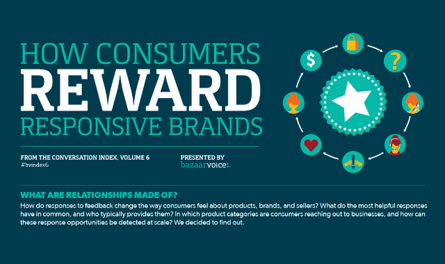 How Consumers Reward Responsive Brands