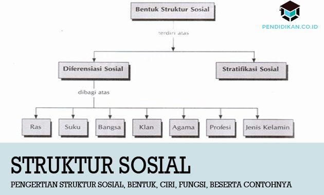 Struktur Artikel Beserta Fungsi, Ciri-Ciri dan Penjelasannya