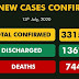 With 595 New Covid-19 cases recorded in 20 states, Nigeria's total infections Exceed 33,000