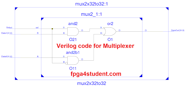 Verilog code for multiplexer