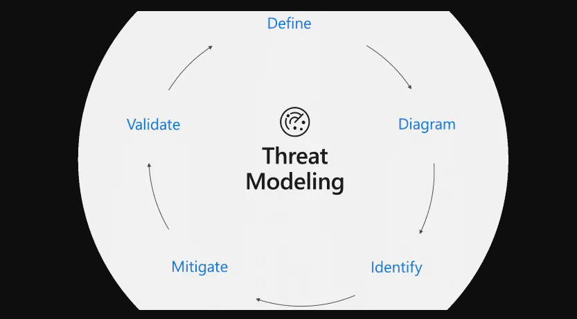 Profiling Cyber Threat Modeling Methodologies to Secure IT Infrastructure