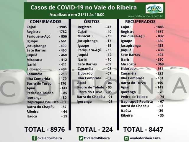 Vale do Ribeira soma 8976 casos positivos, 8447 recuperados e 224 mortes do Coronavírus - Covid-19