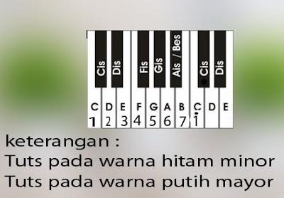 Belajar Bermain Piano Not Dasar Untuk Pemula Lirikrizal Com