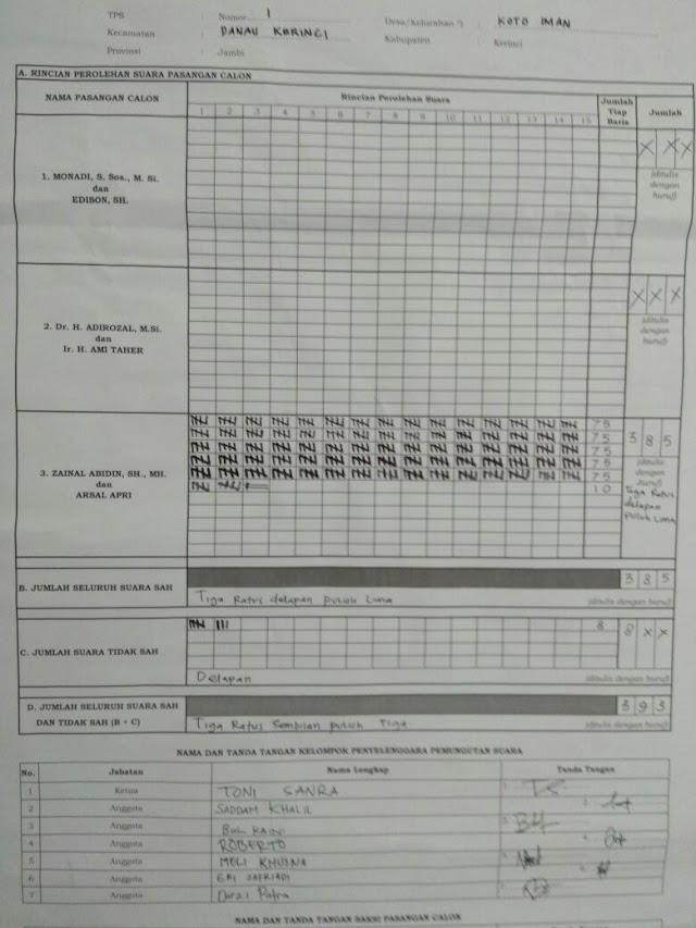 Zainal Abidin Menang 100 Persen di TPS Sendiri